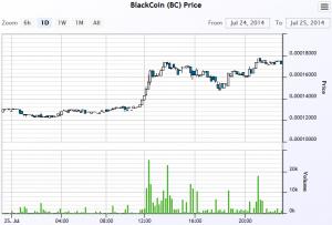 Cours du blackcoin provenant de Cryptsy le 25 juillet 2014