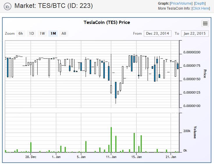 Le cours du Teslacoin sur Cryptsy