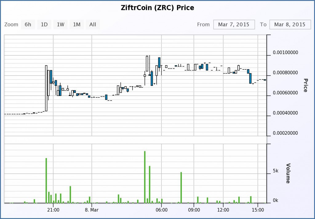 ZiftrCoin le 8 mars 2015 chez Cryptsy
