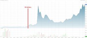 Cours historique de bitcoin