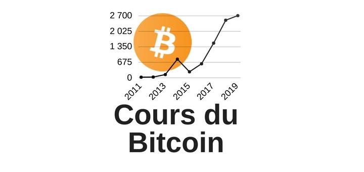 variation du cours de bitcoin de 2011 à 2017