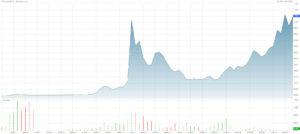 évolution du cours du bitcoin de 2011 à 2017
