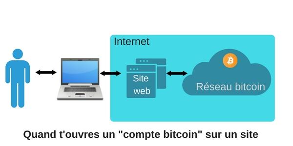 Avoir une adresse bitcoin en passant par un site