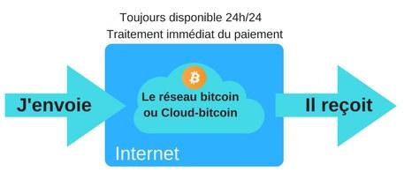 Le réseau bitcoin ou cloud-bitcoin