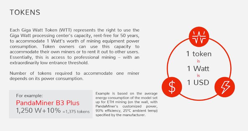 Cout du watt dans l'usine minage GigaWatt