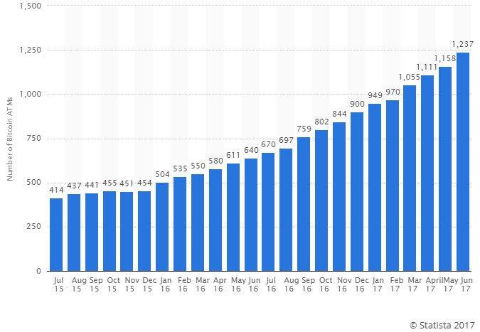 évolution du nombre d'ATM (distributeur automatique) de bitcoins