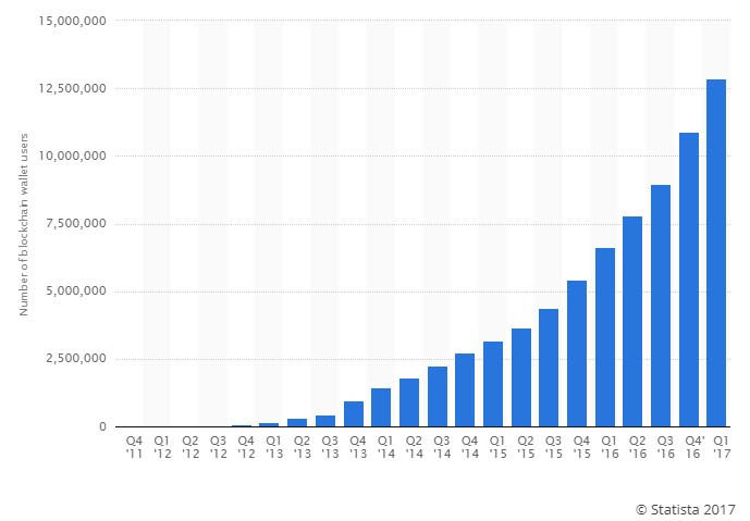 évolution du nombre de wallet