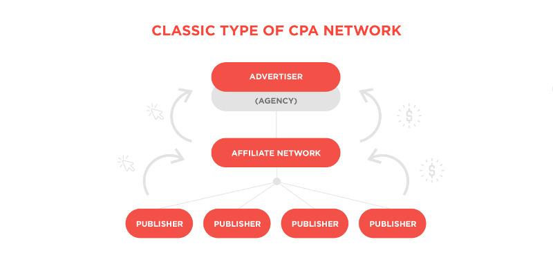 Organisation classique d'un réseau d'affiliation