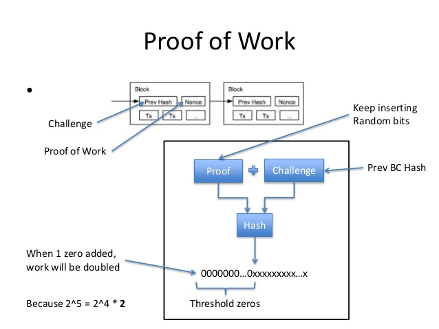 Proof of work, schéma