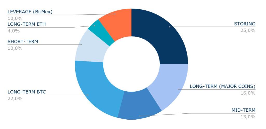 répartition d'un portefeuille (portfolio) de crypto-monnaies