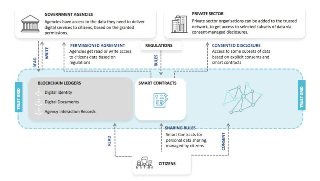 enregistrement des permis de conduire sur la Blockchain