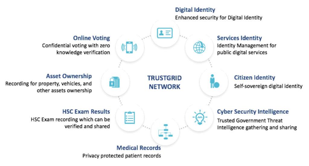 identité du citoyen sur la Blockchain