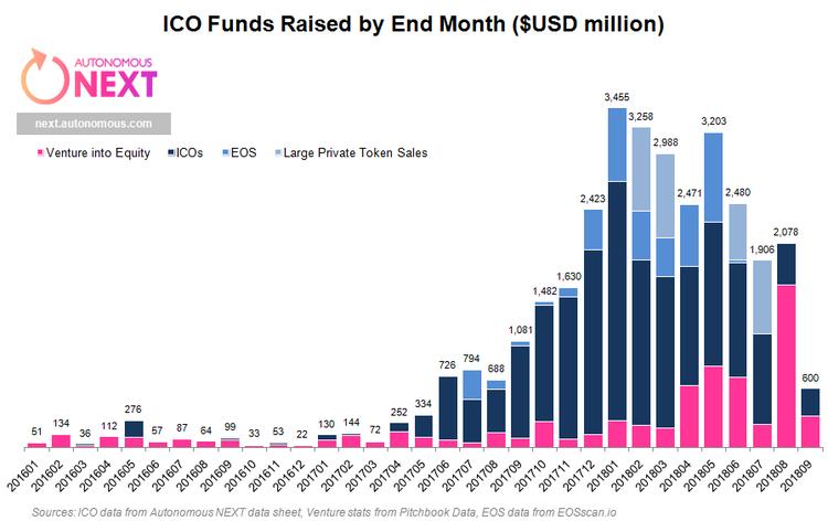 fonds levés par des ICO