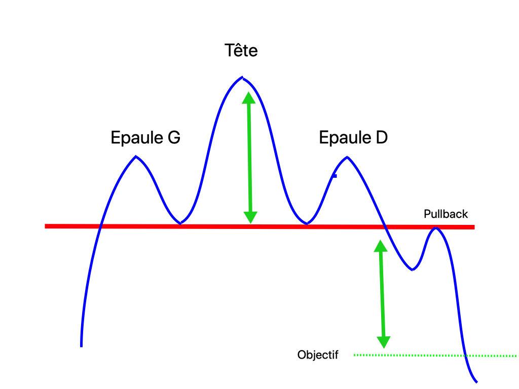 Trading de crypto : figure de retournement, épaule-tête-épaule