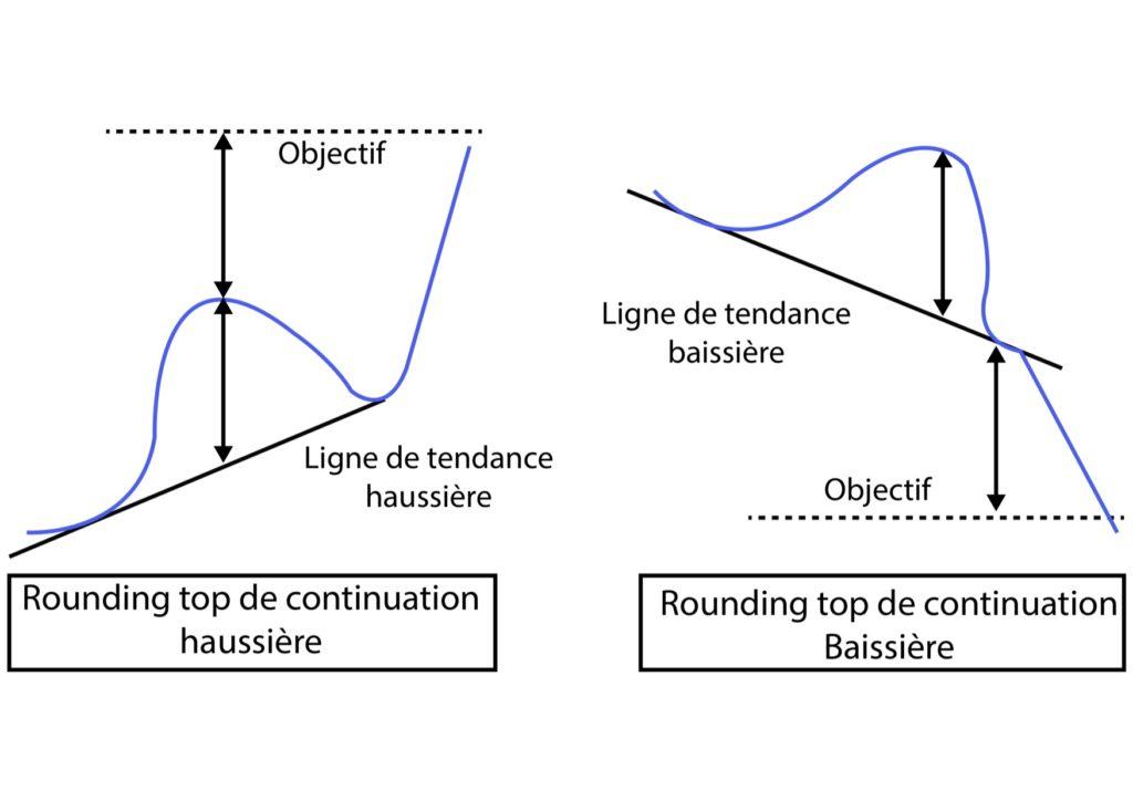 Figure de continuation : Rounding top