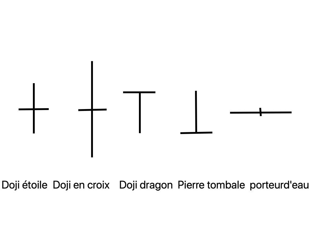 Différentes configurations des chandeliers: doji