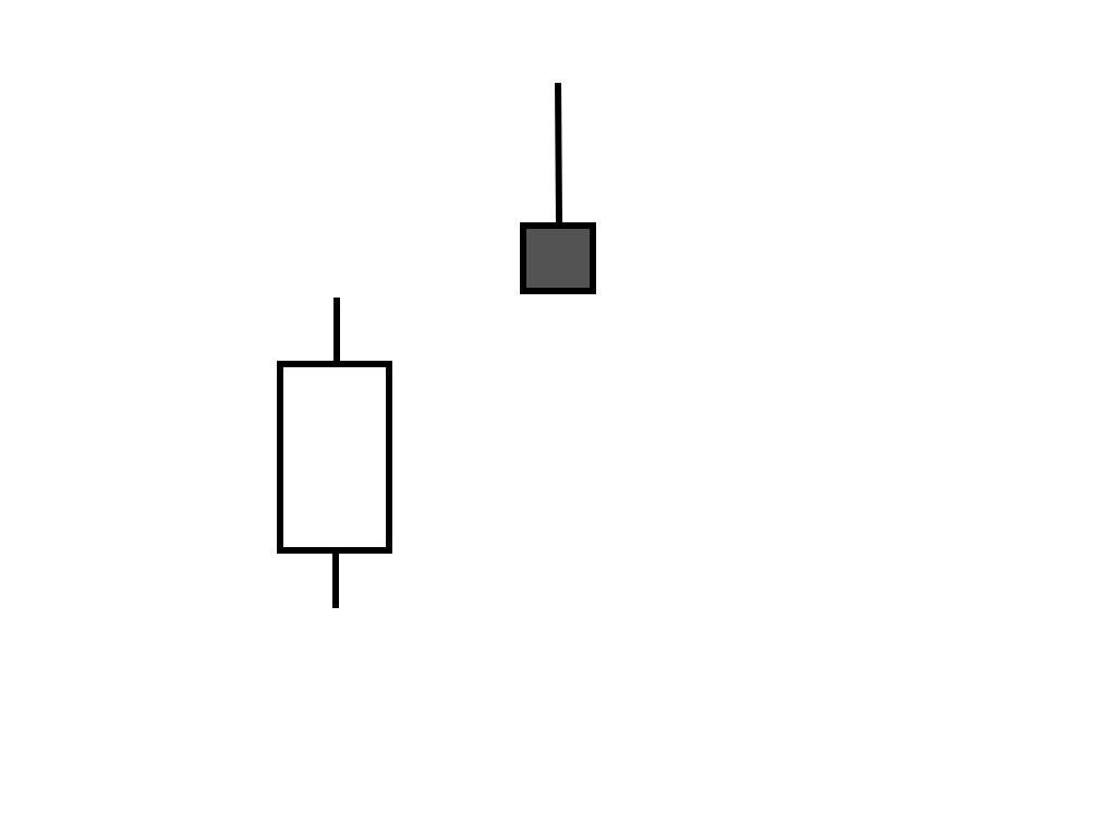 Différentes configurations des chandeliers: étoile filante